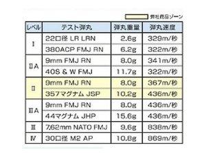 画像4: 防弾・防刃ベスト インナータイプ(日本製)NIJ規格レベルII